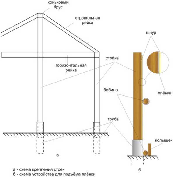 Простая деревянная теплица